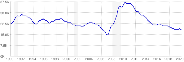 Monthly chart of total unemployed in Montana from 1990 to February 2020