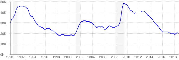 Monthly chart of total unemployed in New Hampshire from 1990 to October 2018