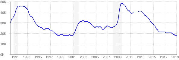 Monthly chart of total unemployed in New Hampshire from 1990 to February 2019