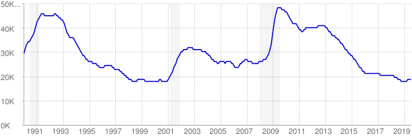 Monthly chart of total unemployed in New Hampshire from 1990 to July 2019