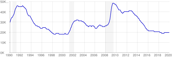 Monthly chart of total unemployed in New Hampshire from 1990 to January 2020