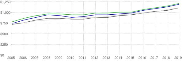Lower quartile, median and upper quartile nominal gross rent in Phoenix Arizona