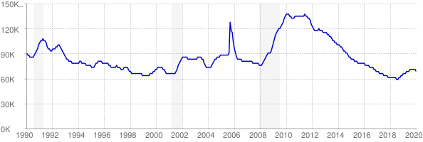 Monthly chart of total unemployed in Mississippi from 1990 to January 2020