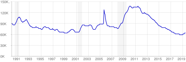 Monthly chart of total unemployed in Mississippi from 1990 to July 2019