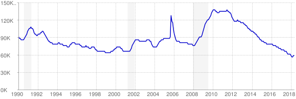 Monthly chart of total unemployed in Mississippi from 1990 to May 2018
