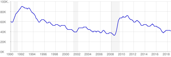 Monthly chart of total unemployed in West Virginia from 1990 to August 2018