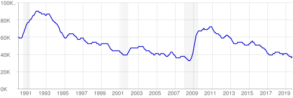 Monthly chart of total unemployed in West Virginia from 1990 to September 2019