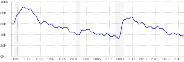 Monthly chart of total unemployed in West Virginia from 1990 to November 2019
