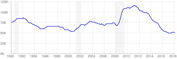 Monthly chart of total unemployed in Arkansas from 1990 to March 2018