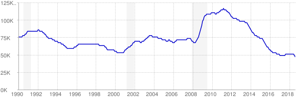 Monthly chart of total unemployed in Arkansas from 1990 to August 2018