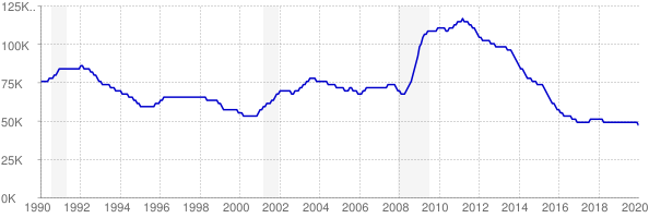 Monthly chart of total unemployed in Arkansas from 1990 to January 2020