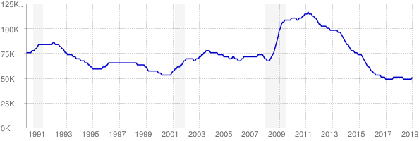Monthly chart of total unemployed in Arkansas from 1990 to January 2019