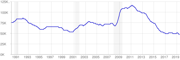 Monthly chart of total unemployed in Arkansas from 1990 to July 2019