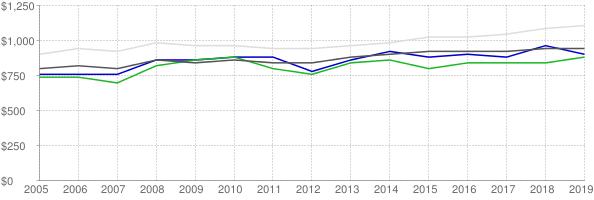 Lower quartile, median and upper quartile real gross rent