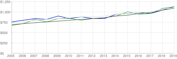 Lower quartile, median and upper quartile nominal gross rent in Ellis County Texas