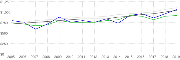 Lower quartile, median and upper quartile nominal gross rent in Walton County Georgia