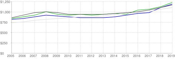 Lower quartile, median and upper quartile nominal gross rent in Reno Nevada