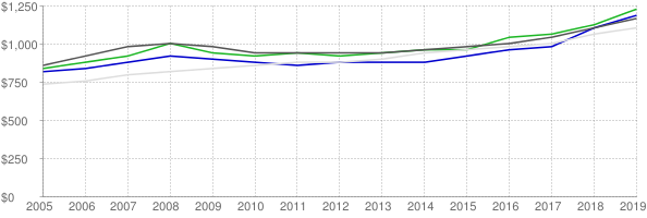 Lower quartile, median and upper quartile nominal gross rent in Washoe County Nevada