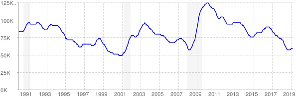 Monthly chart of total unemployed in Oklahoma from 1990 to March 2019