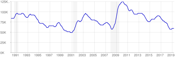 Monthly chart of total unemployed in Oklahoma from 1990 to May 2019