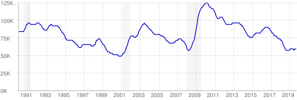 Monthly chart of total unemployed in Oklahoma from 1990 to September 2019