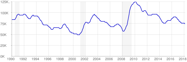 Monthly chart of total unemployed in Oklahoma from 1990 to March 2018
