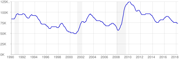Monthly chart of total unemployed in Oklahoma from 1990 to May 2018