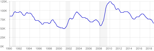 Monthly chart of total unemployed in Oklahoma from 1990 to October 2018