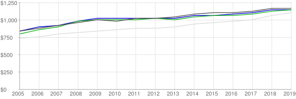 Lower quartile, median and upper quartile nominal gross rent in New Haven Connecticut