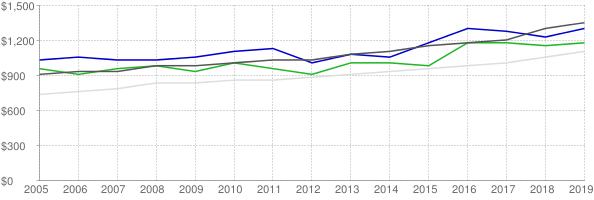 Lower quartile, median and upper quartile nominal gross rent in Barnstable Town Massachusetts
