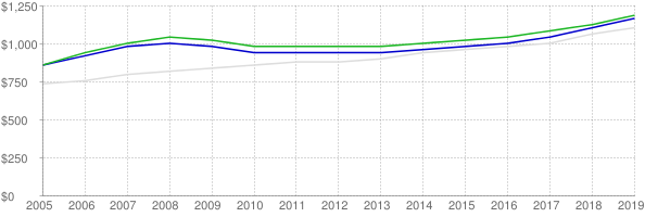 Lower quartile, median and upper quartile nominal gross rent in Nevada