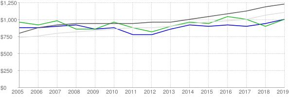 Lower quartile, median and upper quartile nominal gross rent in Indian River County Florida