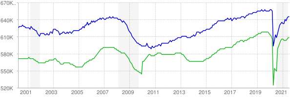 CES and CPS employment chart through July 2021