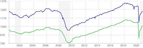 CES and CPS employment chart through November 2020