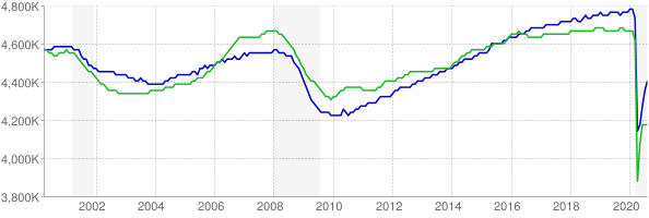 CES and CPS employment chart through August 2020