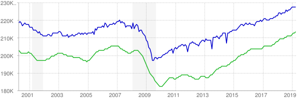 CES and CPS employment chart through April 2019