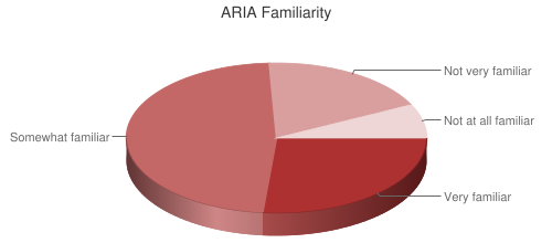 Pie Chart of ARIA Familiarity