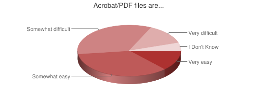 Chart showing PDF file difficulty.