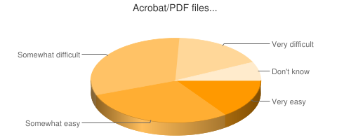 Chart showing ease of PDF files