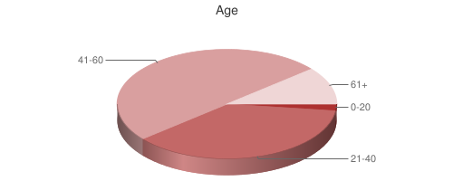 Pie Chart of Age