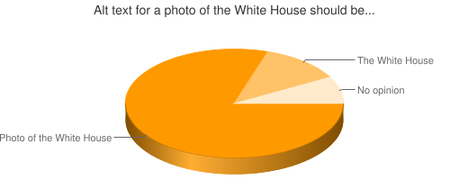 Chart showing preferences for photo identification