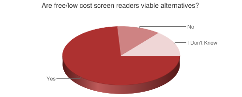 Pie chart showing viability of free/low cost screen readers
