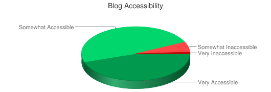 Chart showing blog accessibility