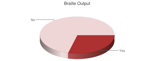 Chart showing prevalence of braille output