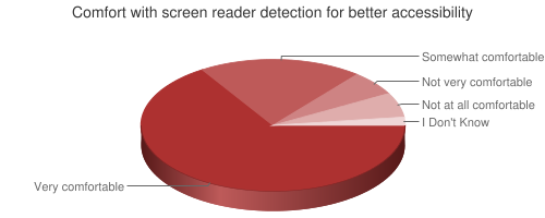 Chart showing comfort with screen reader detection if the result is better accessibility