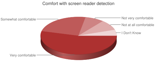 Chart showing comfort with screen reader detection