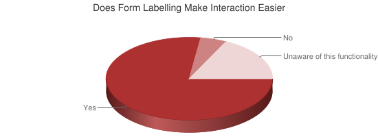 Pie Chart showing benefits of form labeling