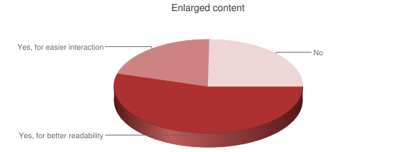 Pie Chart of usage of enlarged content