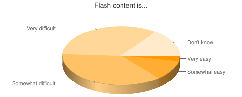 Chart showing ease of Flash content