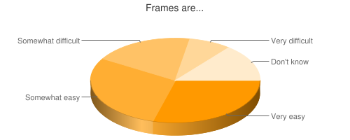 Chart showing ease of frames